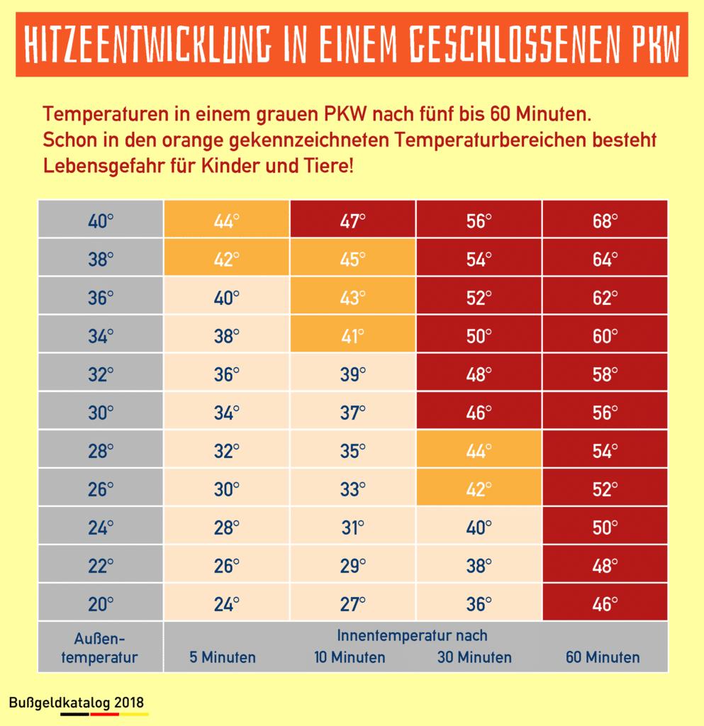 Infografik über die Temperaturentwicklung in einem geschlossenen PKW
